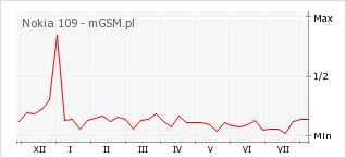 Wykres zmian popularności telefonu Nokia 109