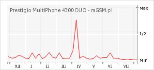 Wykres zmian popularności telefonu Prestigio MultiPhone 4300 DUO