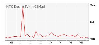 Wykres zmian popularności telefonu HTC Desire SV