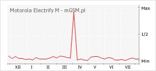 Wykres zmian popularności telefonu Motorola Electrify M