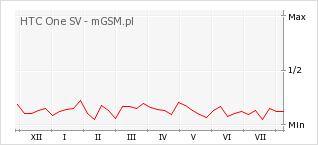 Wykres zmian popularności telefonu HTC One SV