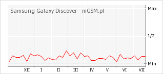 Wykres zmian popularności telefonu Samsung Galaxy Discover