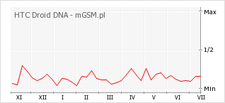 Wykres zmian popularności telefonu HTC Droid DNA