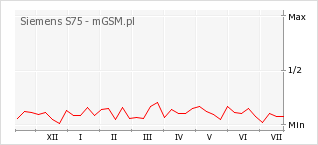 Wykres zmian popularności telefonu Siemens S75