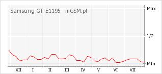 Wykres zmian popularności telefonu Samsung GT-E1195
