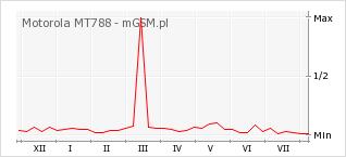 Wykres zmian popularności telefonu Motorola MT788