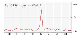 Wykres zmian popularności telefonu Fly IQ450 Horizon