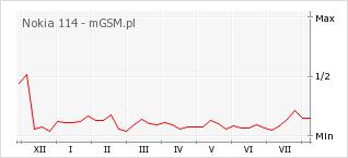 Wykres zmian popularności telefonu Nokia 114