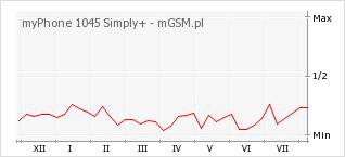 Wykres zmian popularności telefonu myPhone 1045 Simply+