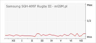 Wykres zmian popularności telefonu Samsung SGH-A997 Rugby III