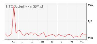 Wykres zmian popularności telefonu HTC Butterfly