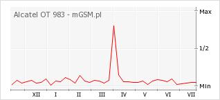 Wykres zmian popularności telefonu Alcatel OT 983