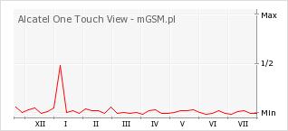 Wykres zmian popularności telefonu Alcatel One Touch View