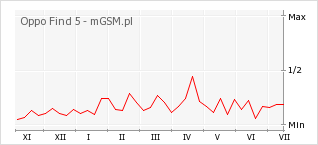 Wykres zmian popularności telefonu Oppo Find 5
