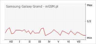 Wykres zmian popularności telefonu Samsung Galaxy Grand