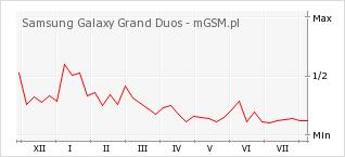 Wykres zmian popularności telefonu Samsung Galaxy Grand Duos