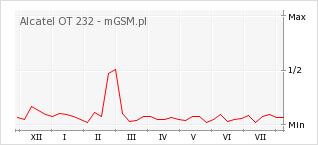 Wykres zmian popularności telefonu Alcatel OT 232