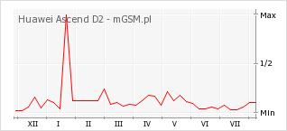 Wykres zmian popularności telefonu Huawei Ascend D2