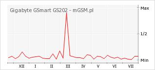 Wykres zmian popularności telefonu Gigabyte GSmart GS202