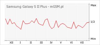 Wykres zmian popularności telefonu Samsung Galaxy S II Plus