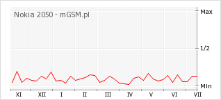 Wykres zmian popularności telefonu Nokia 2050