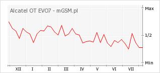 Wykres zmian popularności telefonu Alcatel OT EVO7