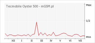 Wykres zmian popularności telefonu Tecmobile Oyster 500