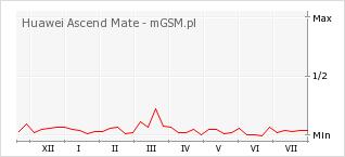 Wykres zmian popularności telefonu Huawei Ascend Mate