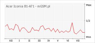 Wykres zmian popularności telefonu Acer Iconia B1-A71
