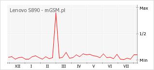 Wykres zmian popularności telefonu Lenovo S890