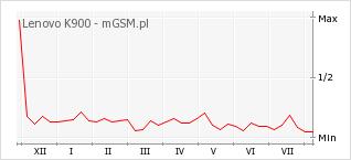Wykres zmian popularności telefonu Lenovo K900