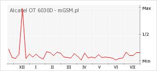 Wykres zmian popularności telefonu Alcatel OT 6030D