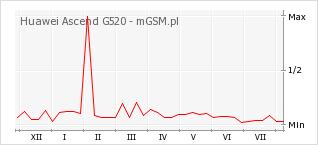 Wykres zmian popularności telefonu Huawei Ascend G520