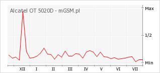 Wykres zmian popularności telefonu Alcatel OT 5020D