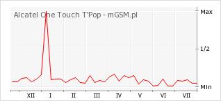 Wykres zmian popularności telefonu Alcatel One Touch T'Pop