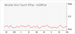 Wykres zmian popularności telefonu Alcatel One Touch X'Pop