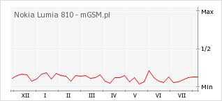 Wykres zmian popularności telefonu Nokia Lumia 810