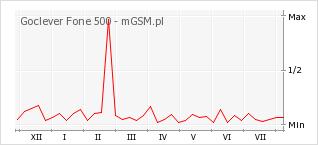 Wykres zmian popularności telefonu Goclever Fone 500