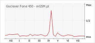 Wykres zmian popularności telefonu Goclever Fone 450