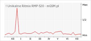 Wykres zmian popularności telefonu ! Unikalne Ritmix RMP-520