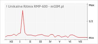 Wykres zmian popularności telefonu ! Unikalne Ritmix RMP-600