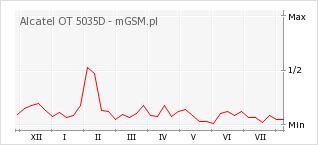 Wykres zmian popularności telefonu Alcatel OT 5035D