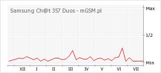 Wykres zmian popularności telefonu Samsung Ch@t 357 Duos