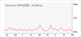 Wykres zmian popularności telefonu MaxCom MM400BB