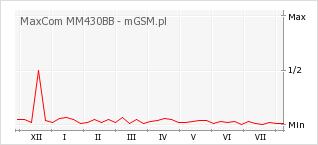 Wykres zmian popularności telefonu MaxCom MM430BB