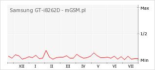 Wykres zmian popularności telefonu Samsung GT-i8262D