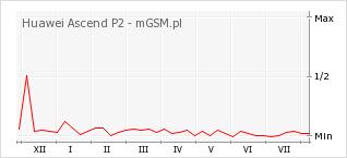Wykres zmian popularności telefonu Huawei Ascend P2
