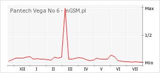 Wykres zmian popularności telefonu Pantech Vega No 6
