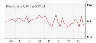 Wykres zmian popularności telefonu BlackBerry Q10