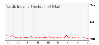 Wykres zmian popularności telefonu Yarvik Ingenia Synchro